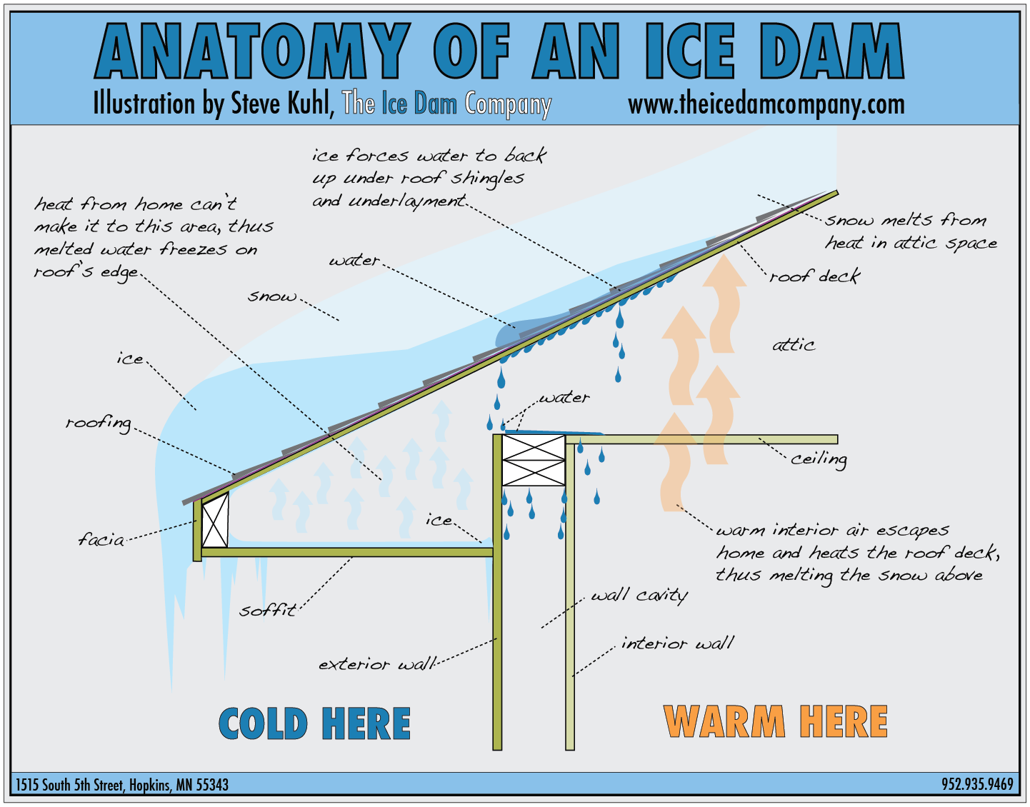 How To Prevent Ice Dams From Forming With Proper Ventilation ...